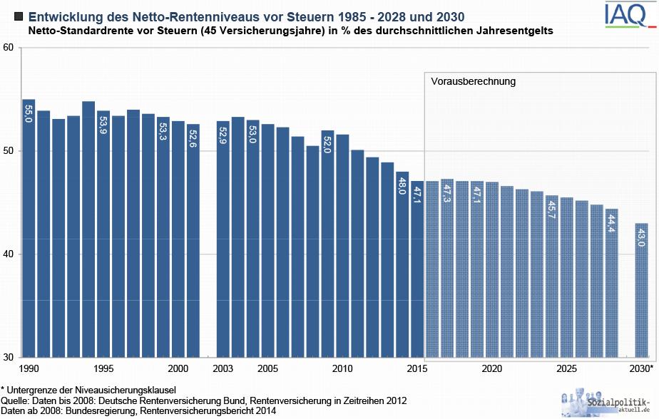 Netto-Rentenniveau